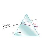 Colour dispersion in a prism, illustration