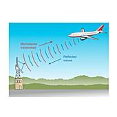 Radar, illustration