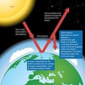 Solar radiation and global warming, illustration