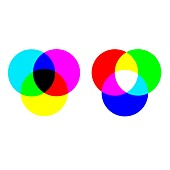 Subtractive and additive colour mixing, illustration