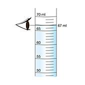 Measuring a liquid avoiding parallax error, illustration