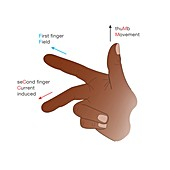 Fleming's right-hand rule for generators, illustration