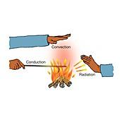 Conduction, convection, radiation, illustration