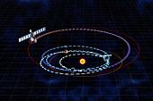 Rosetta spacecraft's trajectory, illustration