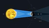 Lunar eclipse, illustration