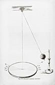Foucault pendulum, 19th century