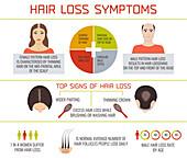 Hair loss symptoms, illustration